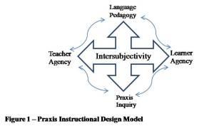 Praxis Instructional Design Model